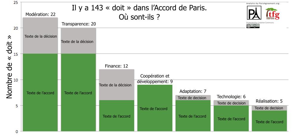 2015-12 Accord de Paris